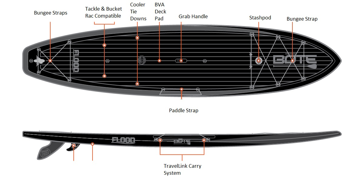 Bote Flood Paddleboard - Features