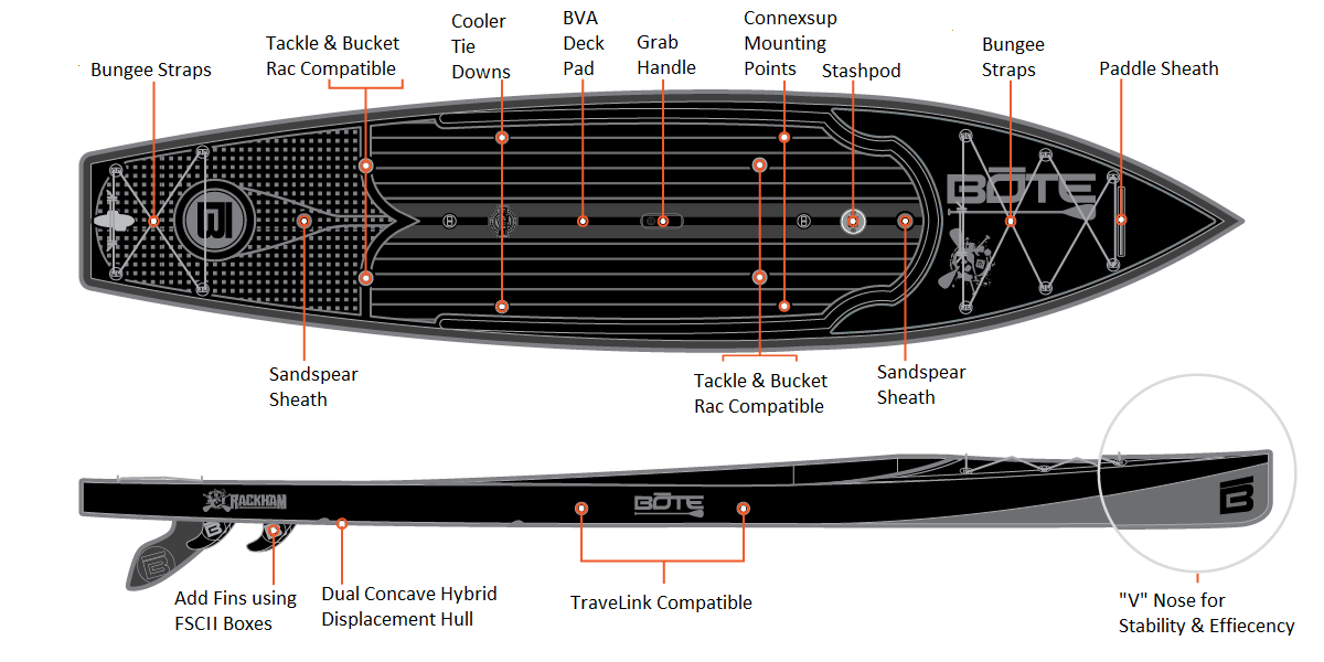 Bote Rackham Paddleboard - Features