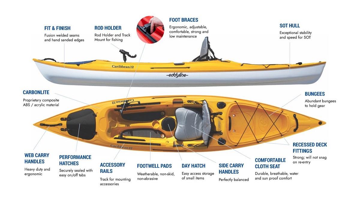 Eddyline Caribbean 12 Angler - Features