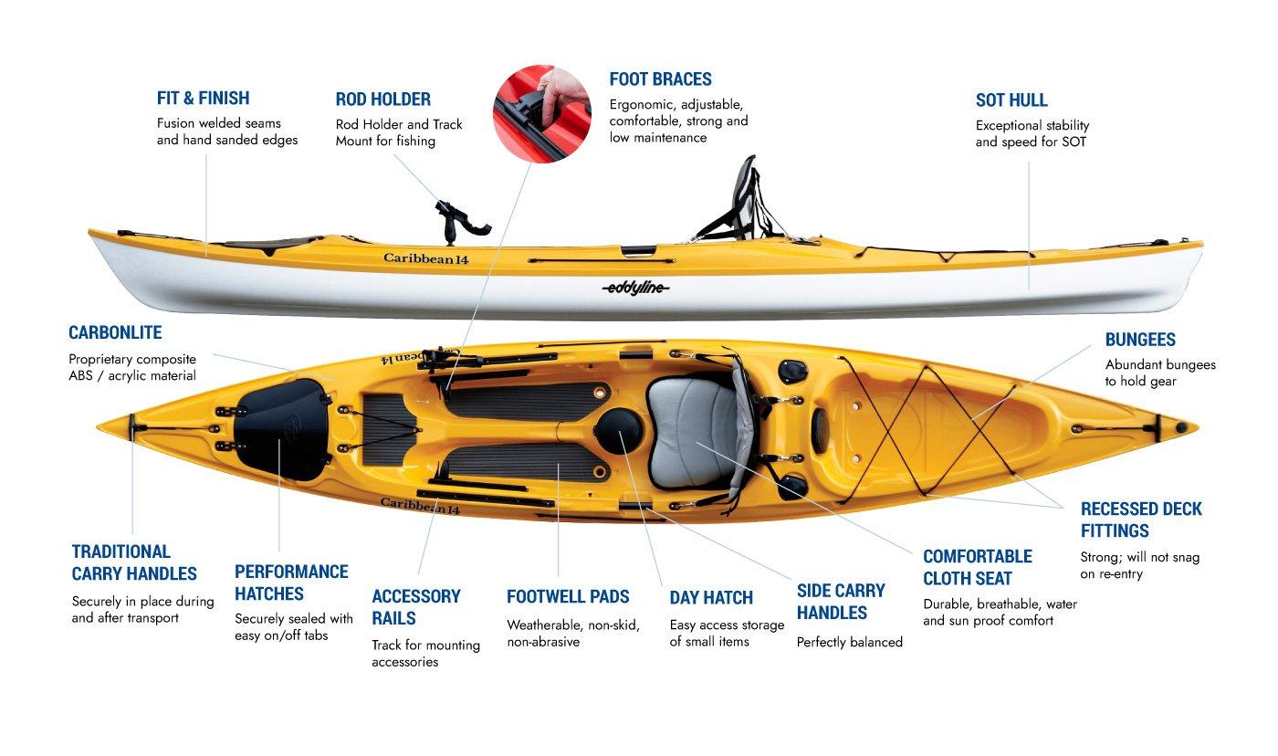 Eddyline Caribbean 14 Angler Kayak - Features