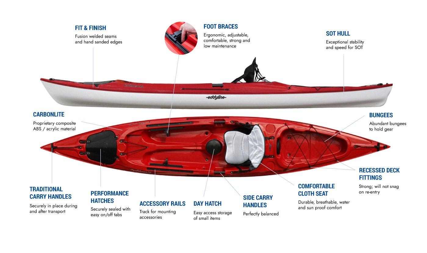 Eddyline Caribbean 14 Sit-On-Top Kayak - Features