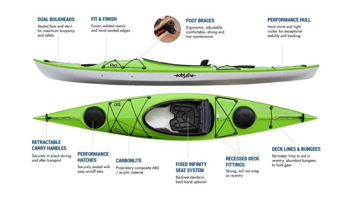 Eddyline Rio Kayak - Features