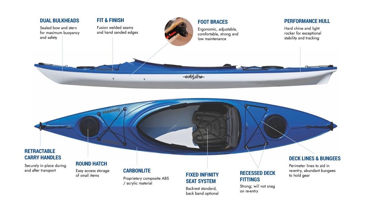 Eddyline Sandpiper Kayak - Features
