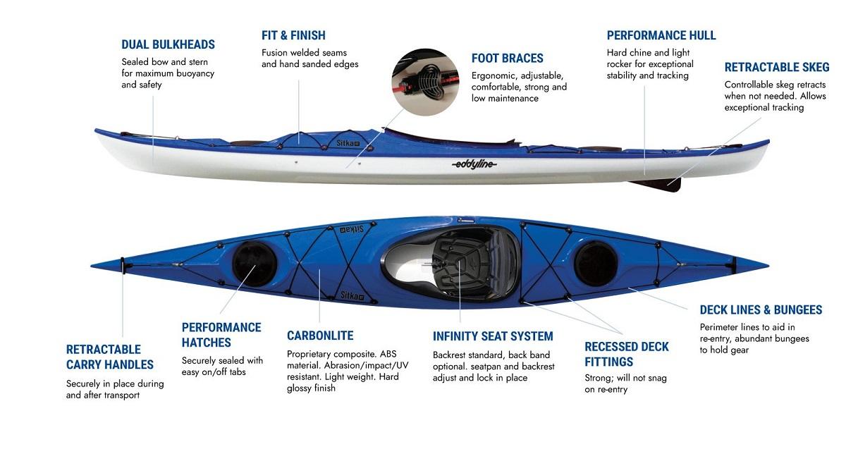 Eddyline Sitka ST Kayak - Features