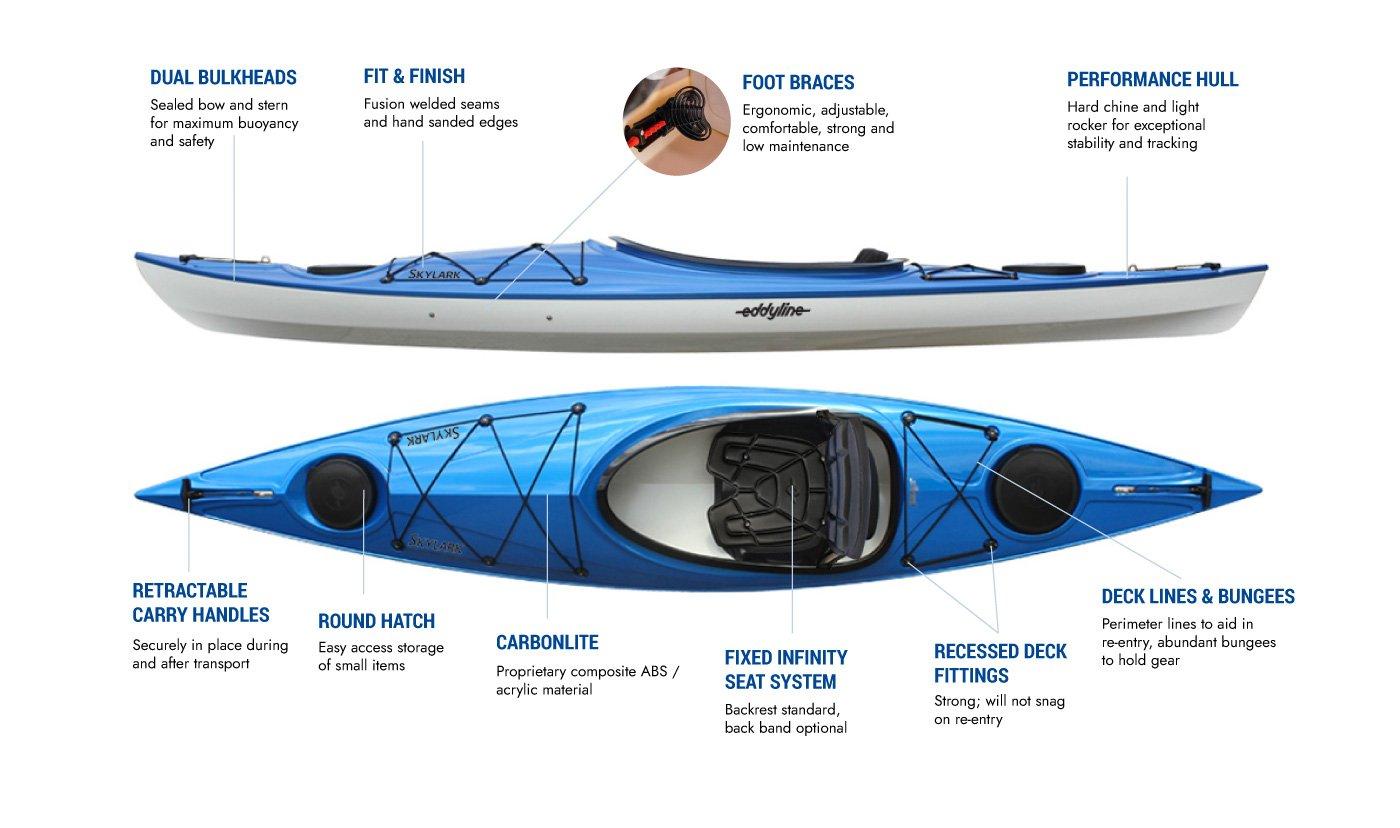 Eddyline Skylark Kayak - Features