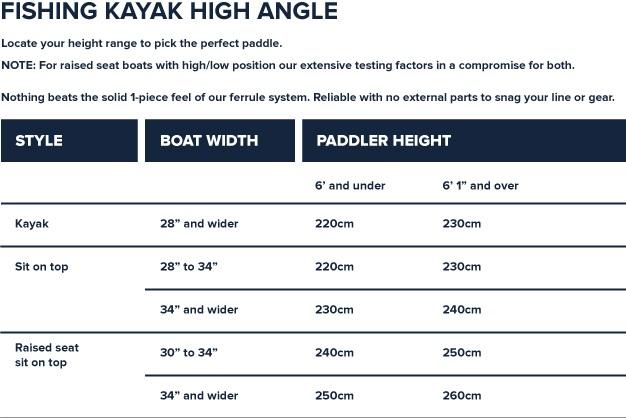 Werner High Angle Fishing Kayak Paddle Sizing Chart