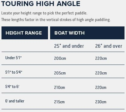 Werner High Angle Paddle Sizing Chart