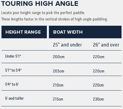 Werner High Angle Paddle Sizing Chart