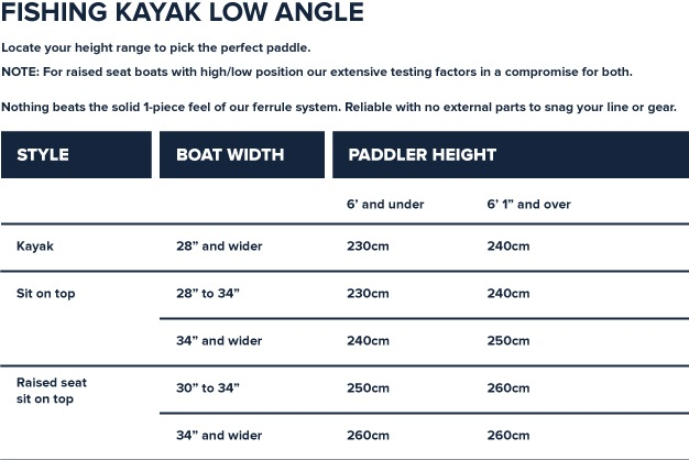 Werner Low Angle Fishing Kayak Sizing Chart