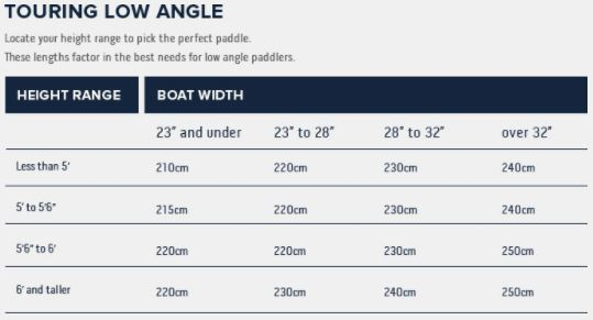 Werner Low Angle Touring Chart